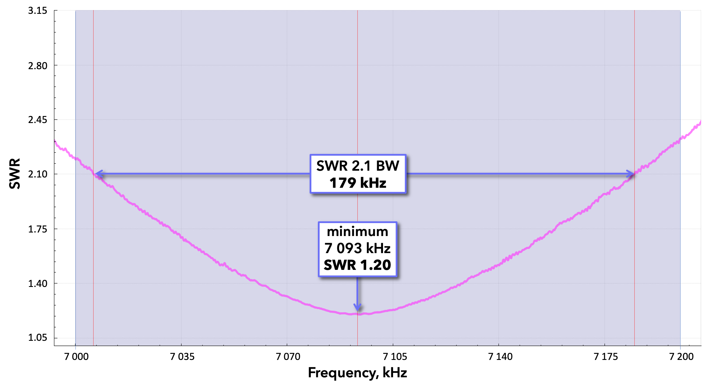 MW0JZE 40m Dipole at K6QY-v3